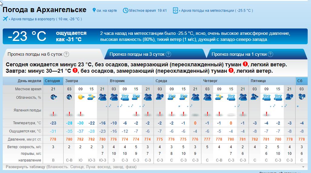 Прогноз погоды в архангельске на месяц август 2018