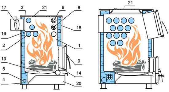 Котлы отопления на твердом топливе своими руками