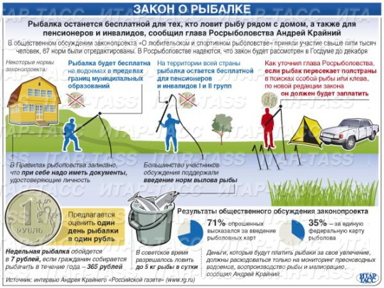закон о запрете рыбной ловле в казахстане 2017г
